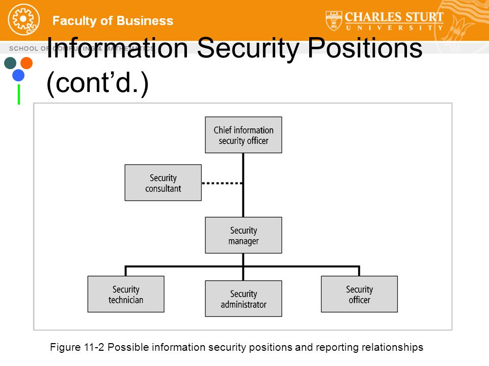 Figure 11-2 Possible information security positions and reporting relationships Source: Course Technology/Cengage Learning Information Security Positions (cont'd.)