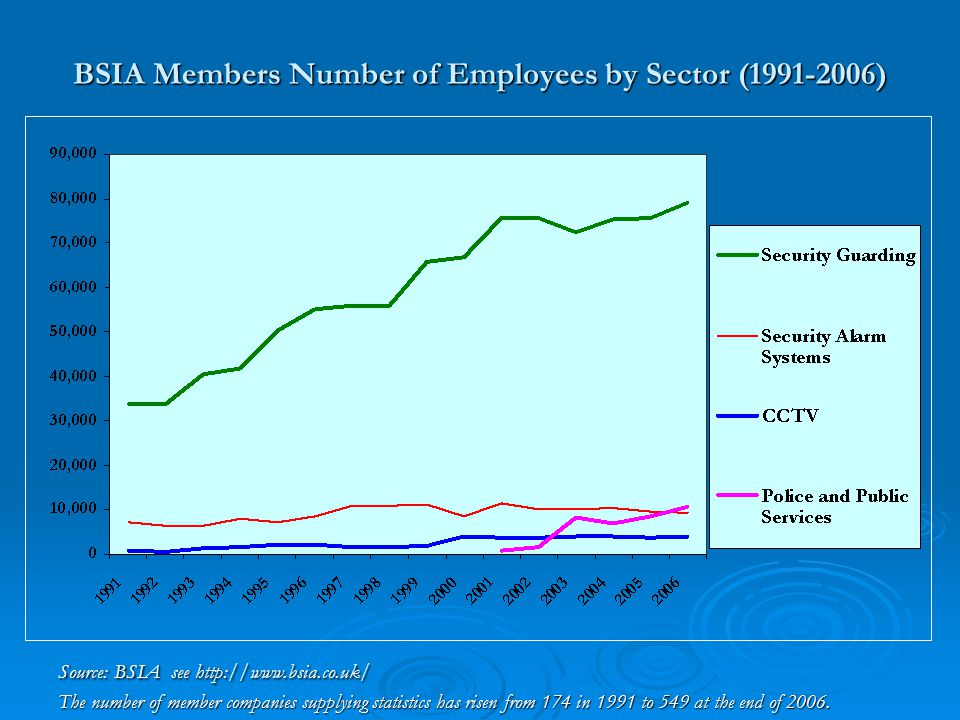 Growth of Private Security  Total turnover of BSIA member companies - £4.33 billion.