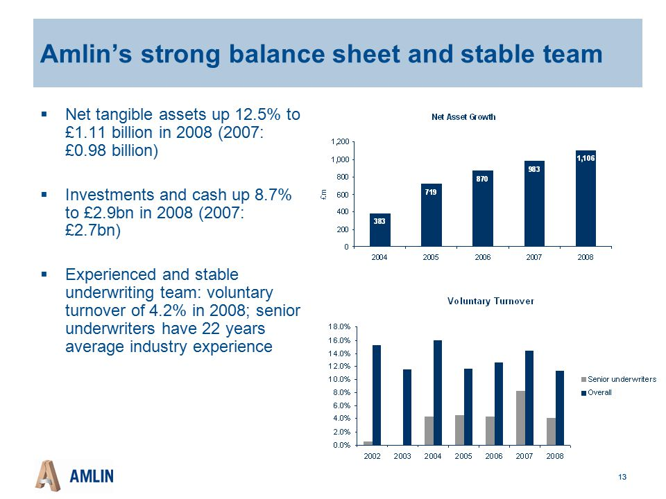 13 Amlin's strong balance sheet and stable team  Net tangible assets up 12.5% to £1.11 billion in 2008 (2007: £0.98 billion)  Investments and cash up 8.7% to £2.9bn in 2008 (2007: £2.7bn)  Experienced and stable underwriting team: voluntary turnover of 4.2% in 2008; senior underwriters have 22 years average industry experience