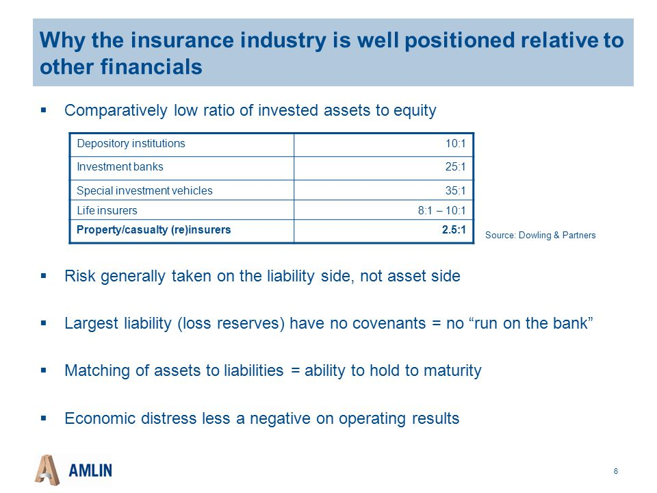 6 Why the insurance industry is well positioned relative to other financials  Comparatively low ratio of invested assets to equity  Risk generally taken on the liability side, not asset side  Largest liability (loss reserves) have no covenants = no run on the bank  Matching of assets to liabilities = ability to hold to maturity  Economic distress less a negative on operating results Depository institutions10:1 Investment banks25:1 Special investment vehicles35:1 Life insurers8:1 – 10:1 Property/casualty (re)insurers2.5:1 Source: Dowling & Partners