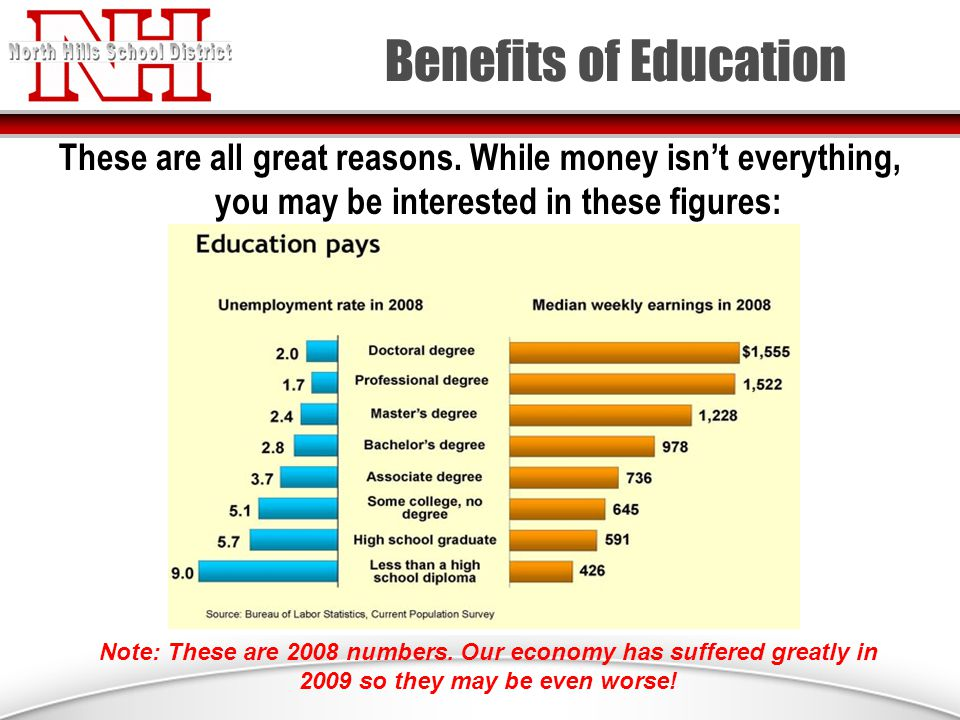 Benefits of Education These are all great reasons.