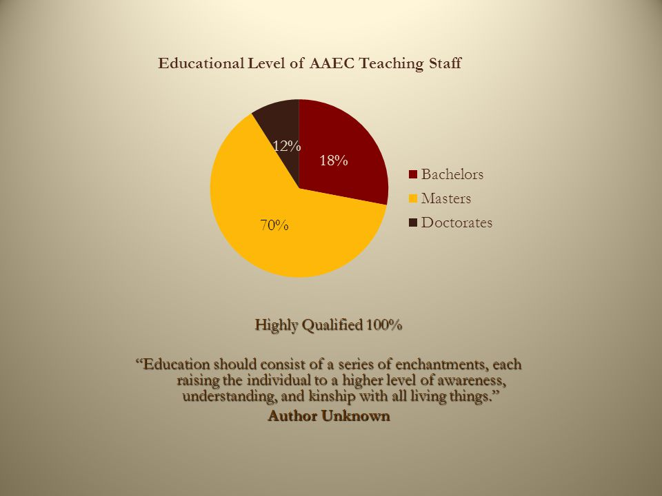 Highly Qualified 100% Education should consist of a series of enchantments, each raising the individual to a higher level of awareness, understanding, and kinship with all living things. Author Unknown Educational Level of AAEC Teaching Staff
