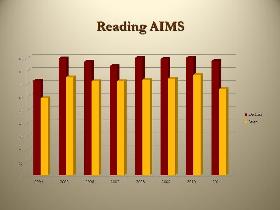 Reading AIMS