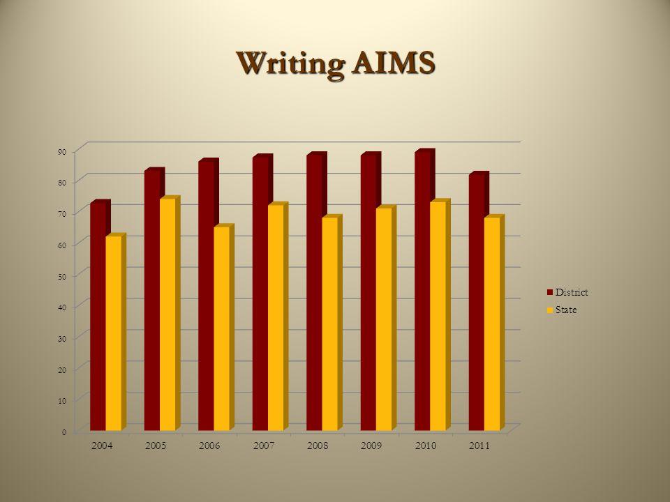 Mathematics AIMS