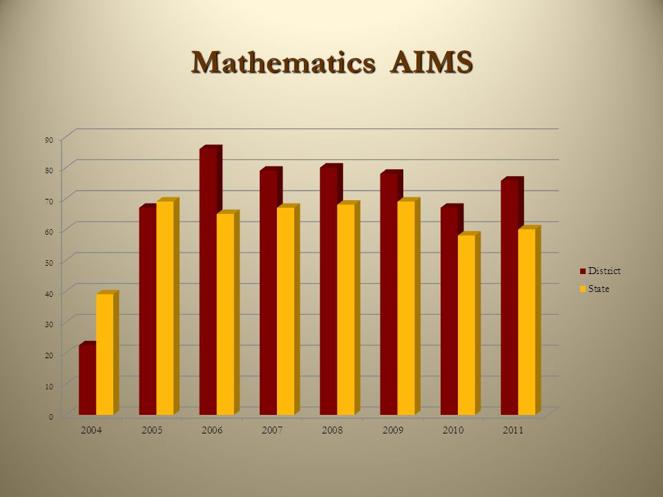 Mathematics AIMS