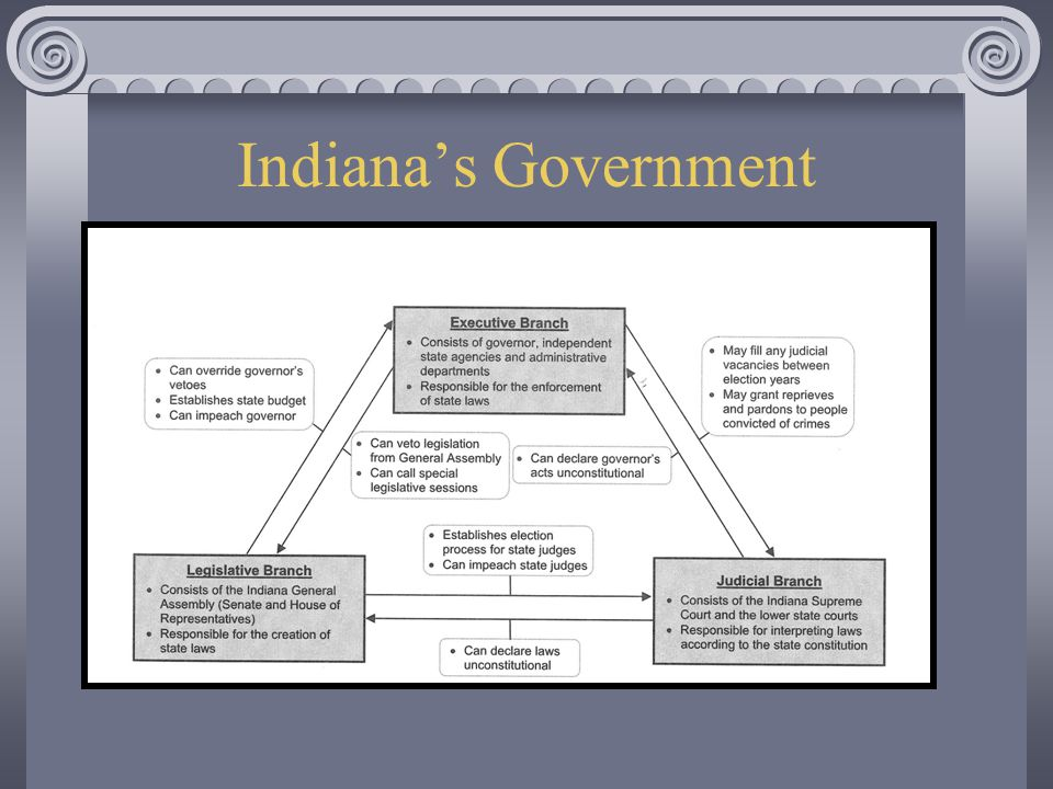 Indiana's Government