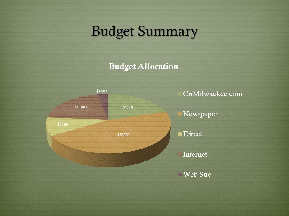 Budget Summary $9,960 $22,500 $4,900 $10,000 $1,500