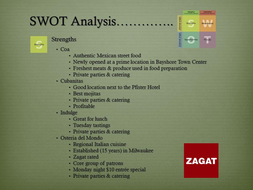 SWOT Analysis…………..