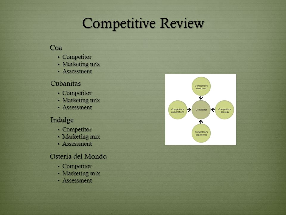 Competitive Review Competitor Competitor Marketing mix Marketing mix Assessment Assessment Coa Cubanitas Competitor Competitor Marketing mix Marketing