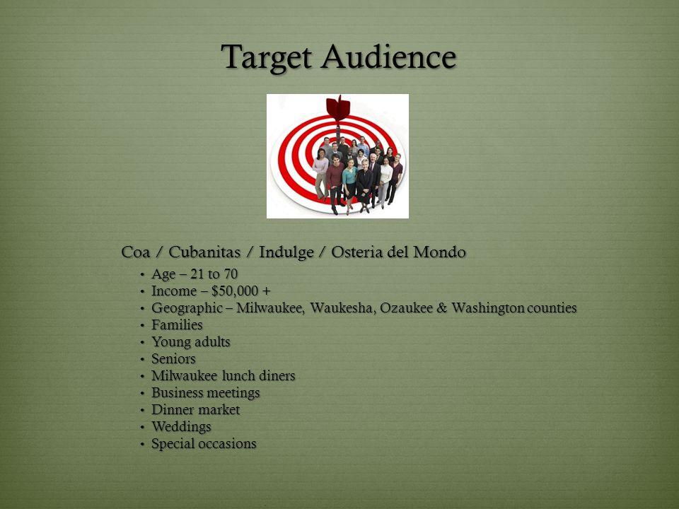 Target Audience Age – 21 to 70 Age – 21 to 70 Income – $50,000 + Income – $50,000 + Geographic – Milwaukee, Waukesha, Ozaukee & Washington counties Ge