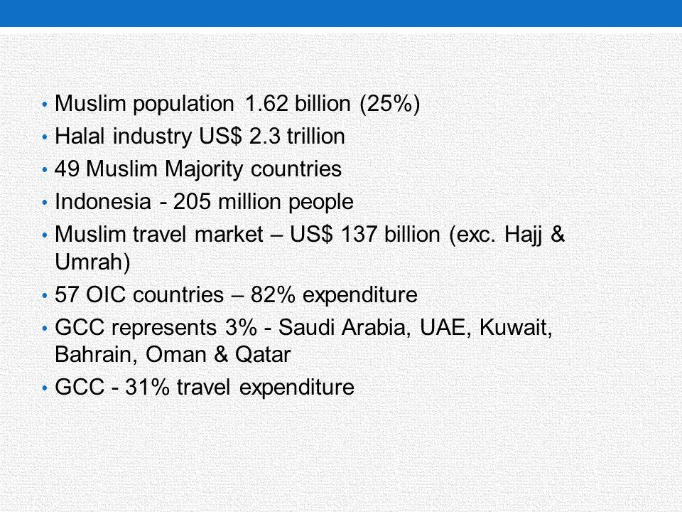 Muslim population 1.62 billion (25%) Halal industry US$ 2.3 trillion 49 Muslim Majority countries Indonesia - 205 million people Muslim travel market