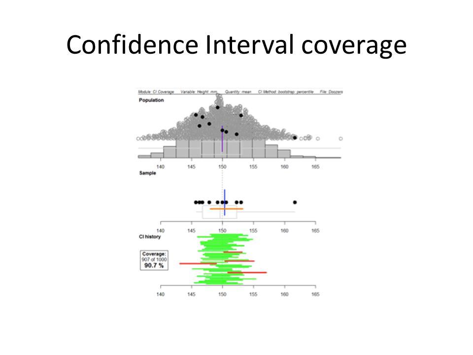 Confidence Interval coverage