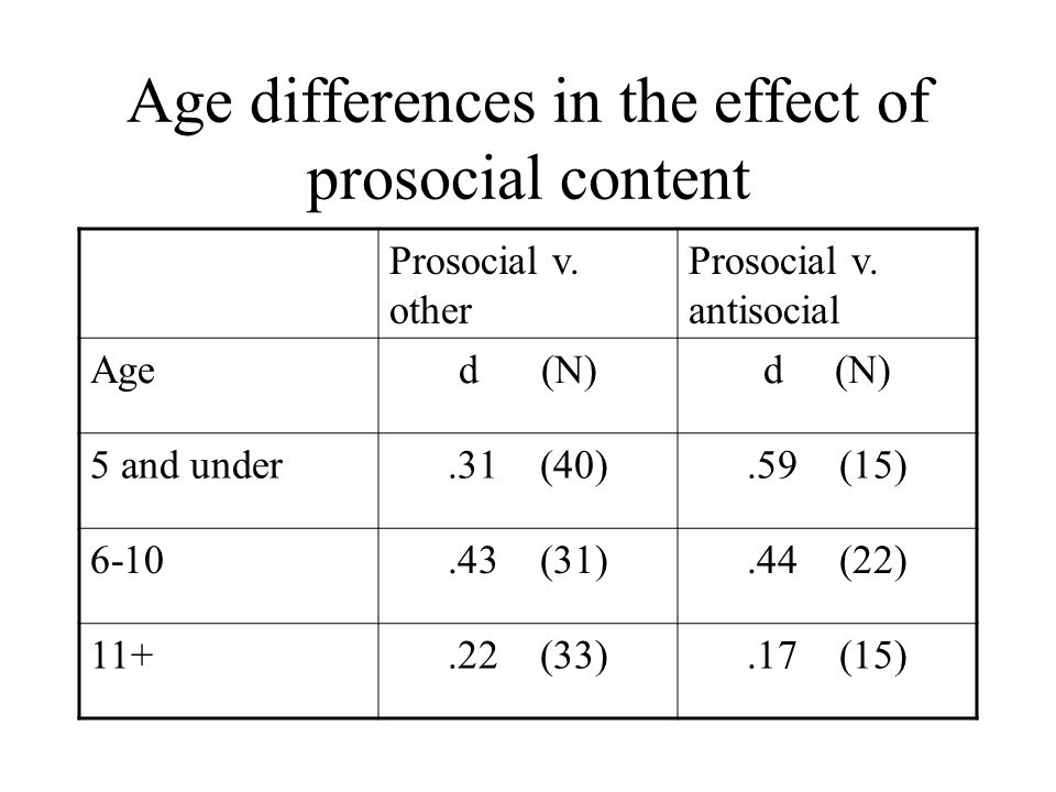 Age differences in the effect of prosocial content Prosocial v. other Prosocial v. antisocial Aged (N) 5 and under.31 (40).59 (15) 6-10.43 (31).44 (22