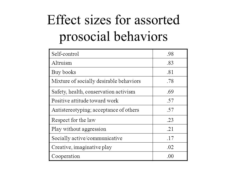 Effect sizes for assorted prosocial behaviors Self-control.98 Altruism.83 Buy books.81 Mixture of socially desirable behaviors.78 Safety, health, cons