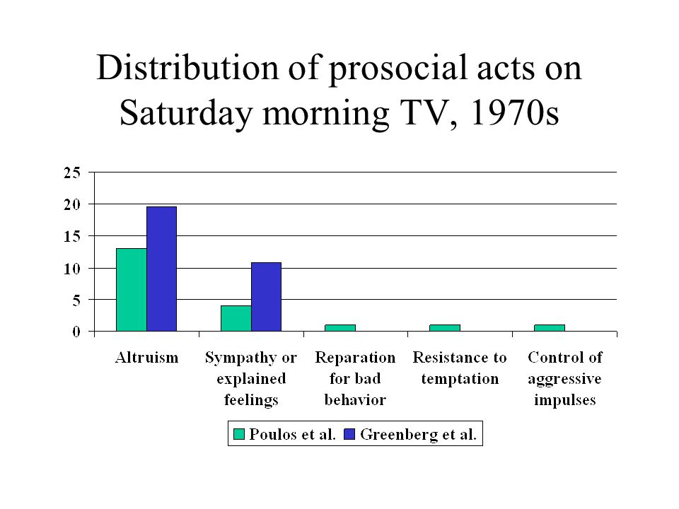 Distribution of prosocial acts on Saturday morning TV, 1970s