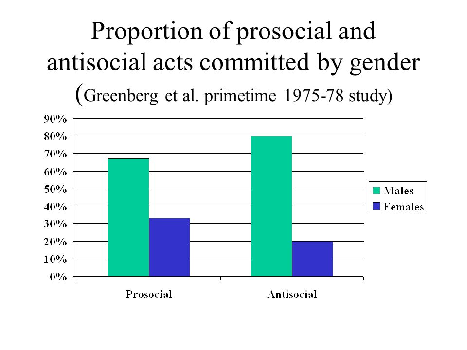 Proportion of prosocial and antisocial acts committed by gender ( Greenberg et al. primetime 1975-78 study)