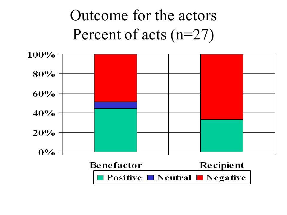 Outcome for the actors Percent of acts (n=27)
