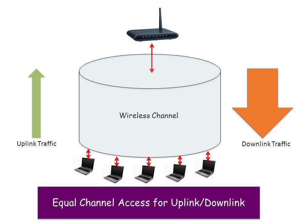 Wireless Channel Uplink Traffic Downlink Traffic Equal Channel Access for Uplink/Downlink