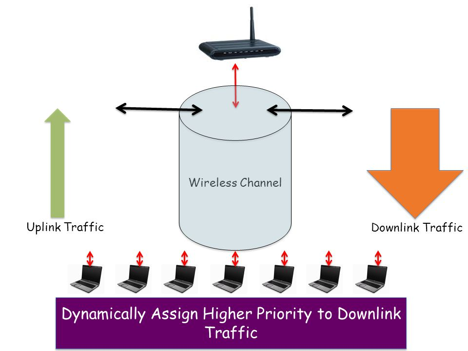 Wireless Channel Uplink Traffic Downlink Traffic Dynamically Assign Higher Priority to Downlink Traffic