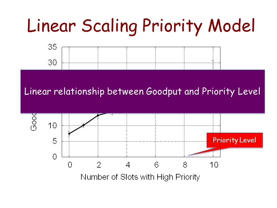 Linear Scaling Priority Model Priority Level Linear relationship between Goodput and Priority Level