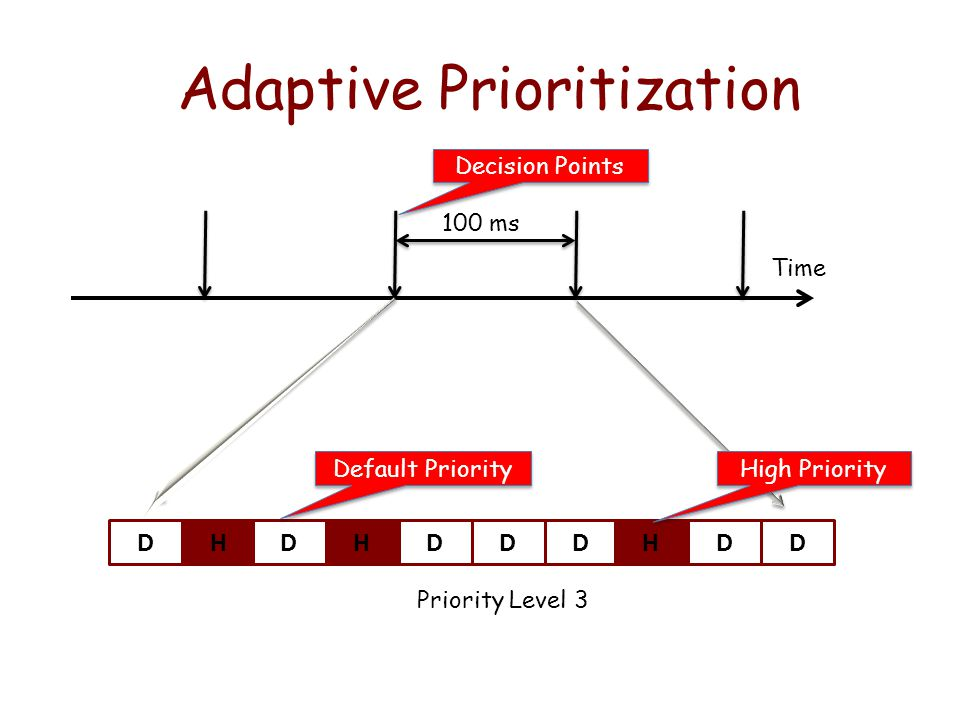 Adaptive Prioritization 100 ms DHDHDDDHDD Time High Priority Default Priority Decision Points Priority Level 3