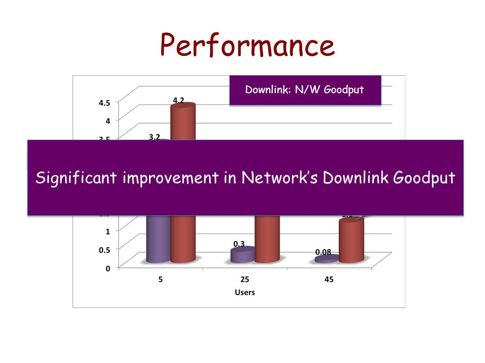 Performance Downlink: N/W Goodput WiFox W/O WiFox Significant improvement in Network's Downlink Goodput