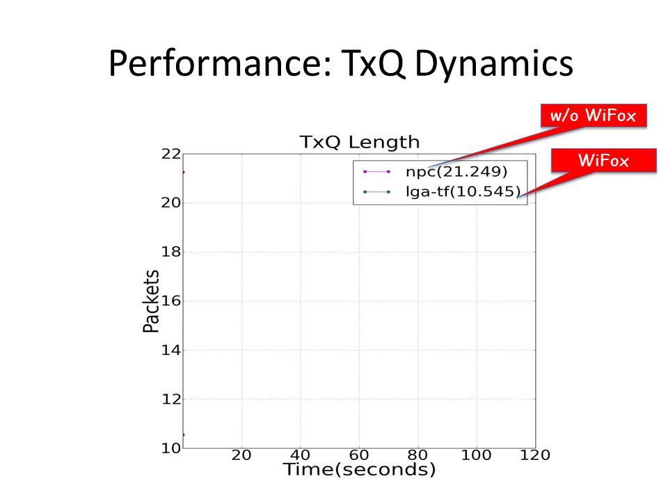 Performance: TxQ Dynamics WiFox w/o WiFox