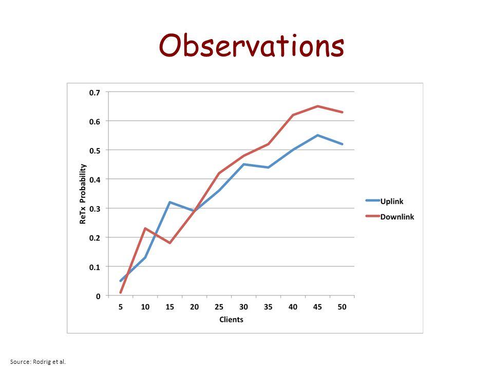 Observations Source: Rodrig et al.