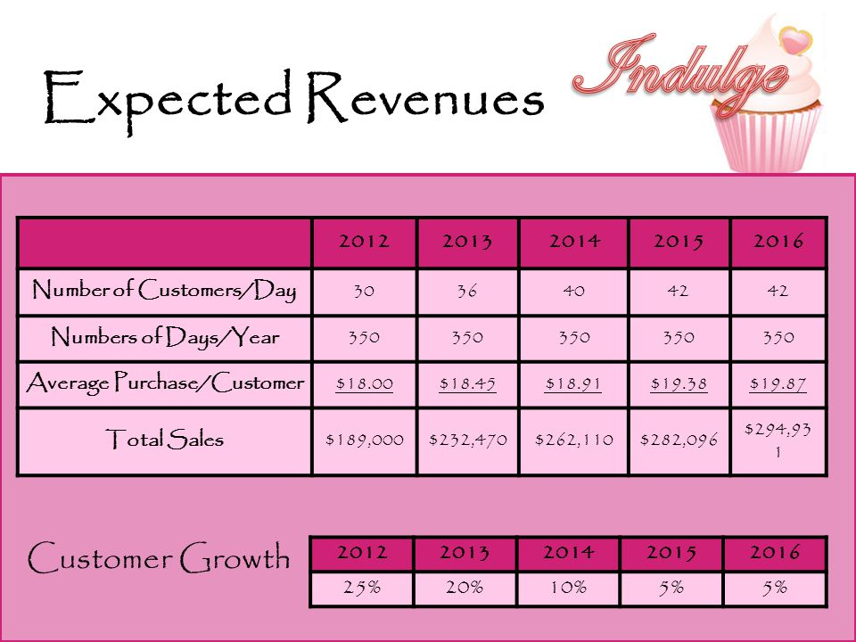 Customer Growth Expected Revenues 20122013201420152016 Number of Customers/Day 30364042 Numbers of Days/Year 350 Average Purchase/Customer $18.00$18.45$18.91$19.38$19.87 Total Sales $189,000$232,470$262,110$282,096 $294,93 1 20122013201420152016 25%20%10%5%