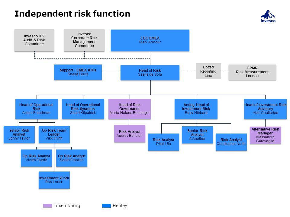 Independent risk function Head of Risk Gaelle de Sola CEO EMEA Mark Armour CEO EMEA Mark Armour Invesco UK Audit & Risk Committee Invesco Corporate Ri