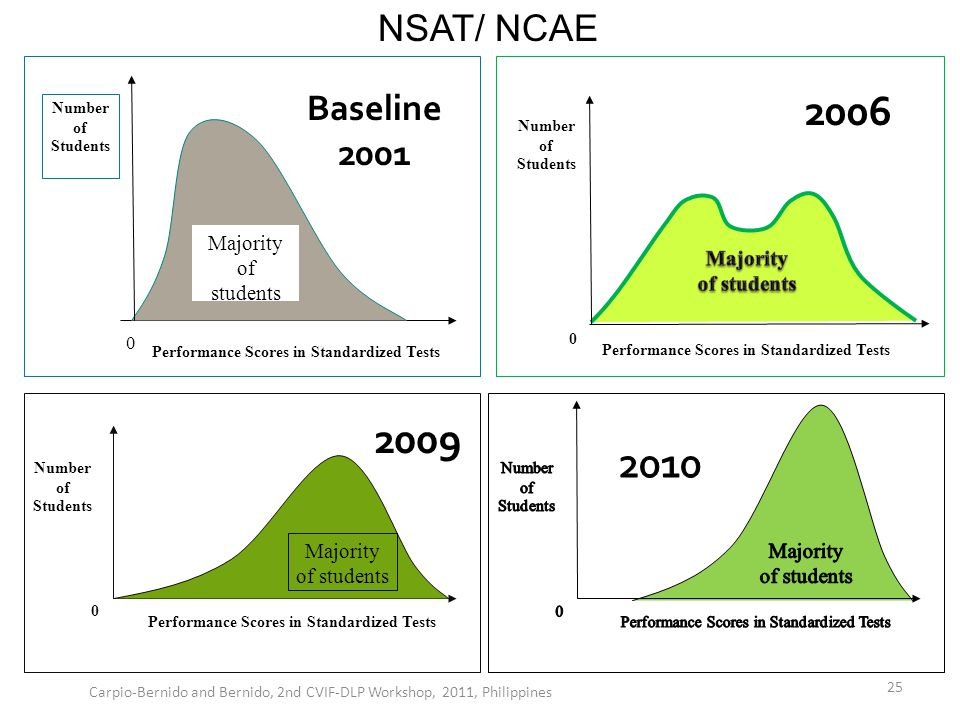 Performance Scores in Standardized Tests 0 Majority of students Number of Students Baseline 2001 0 Performance Scores in Standardized Tests Number of Students 2006 Performance Scores in Standardized Tests Majority of students 0 Number of Students 2009 NSAT/ NCAE Carpio-Bernido and Bernido, 2nd CVIF-DLP Workshop, 2011, Philippines 25
