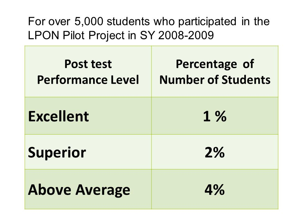 Post test Performance Level Percentage of Number of Students Excellent1 % Superior2% Above Average4% For over 5,000 students who participated in the LPON Pilot Project in SY 2008-2009