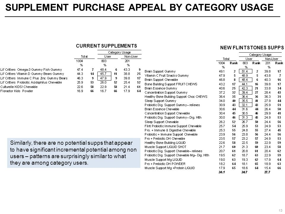 13 CURRENT SUPPLEMENT PURCHASE APPEAL BY CATEGORY USAGE Similarly, there are no potential supps that appear to have significant incremental potential