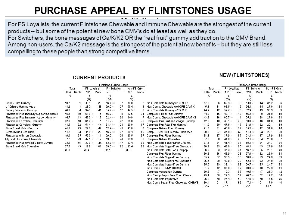 14 NEW (FLINTSTONES) PURCHASE APPEAL BY FLINTSTONES USAGE Multivitamins CURRENT PRODUCTS For FS Loyalists, the current Flintstones Chewable and Immune