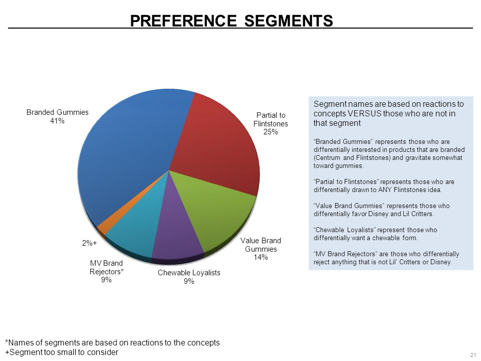 21 PREFERENCE SEGMENTS *Names of segments are based on reactions to the concepts +Segment too small to consider Segment names are based on reactions t