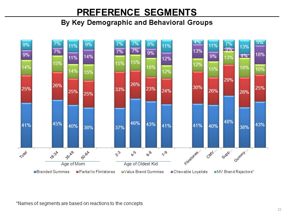 22 PREFERENCE SEGMENTS By Key Demographic and Behavioral Groups Age of Oldest Kid Age of Mom *Names of segments are based on reactions to the concepts