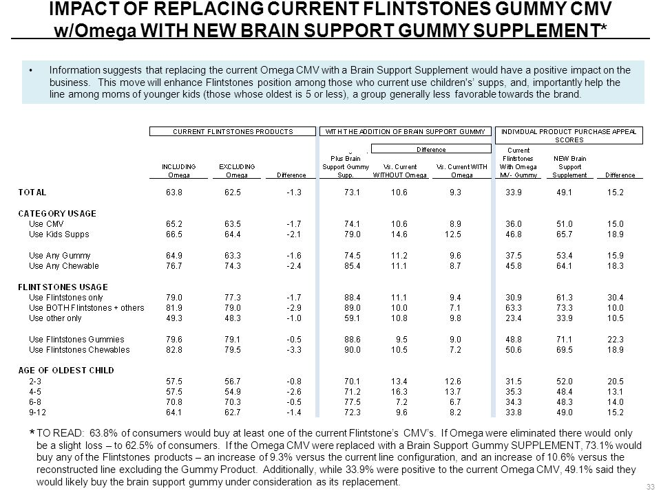 IMPACT OF REPLACING CURRENT FLINTSTONES GUMMY CMV w/Omega WITH NEW BRAIN SUPPORT GUMMY SUPPLEMENT* * TO READ: 63.8% of consumers would buy at least on