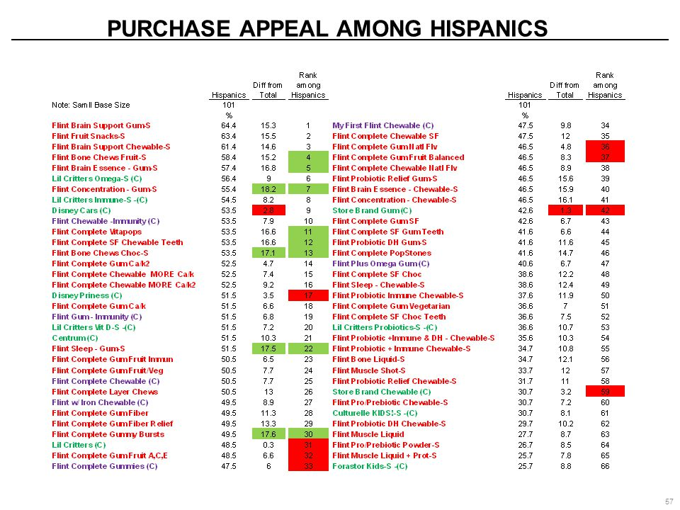PURCHASE APPEAL AMONG HISPANICS 57
