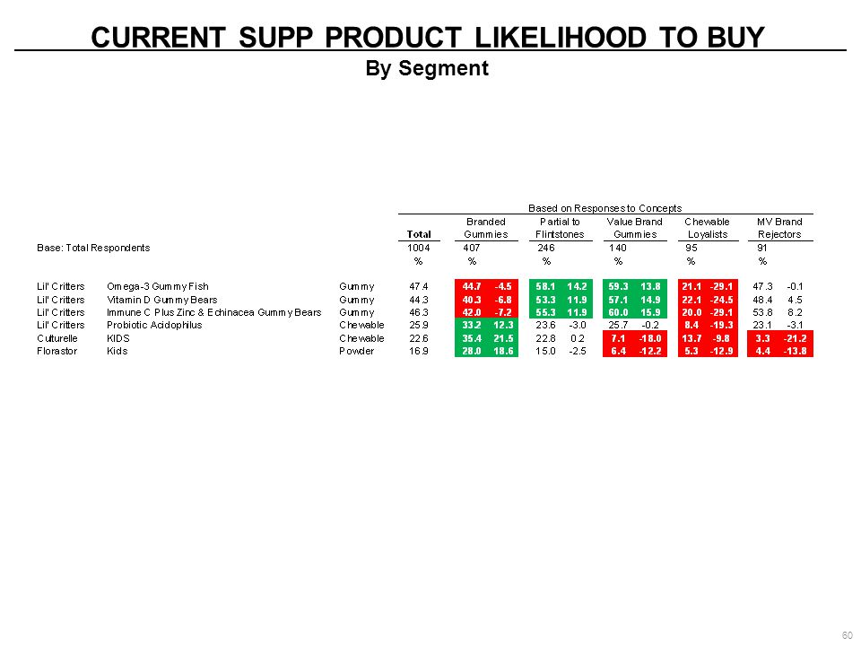 CURRENT SUPP PRODUCT LIKELIHOOD TO BUY By Segment 60