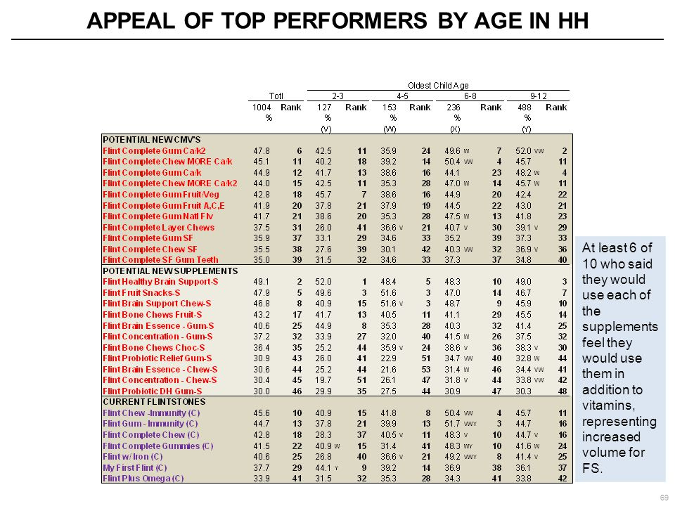 APPEAL OF TOP PERFORMERS BY AGE IN HH 69 At least 6 of 10 who said they would use each of the supplements feel they would use them in addition to vita