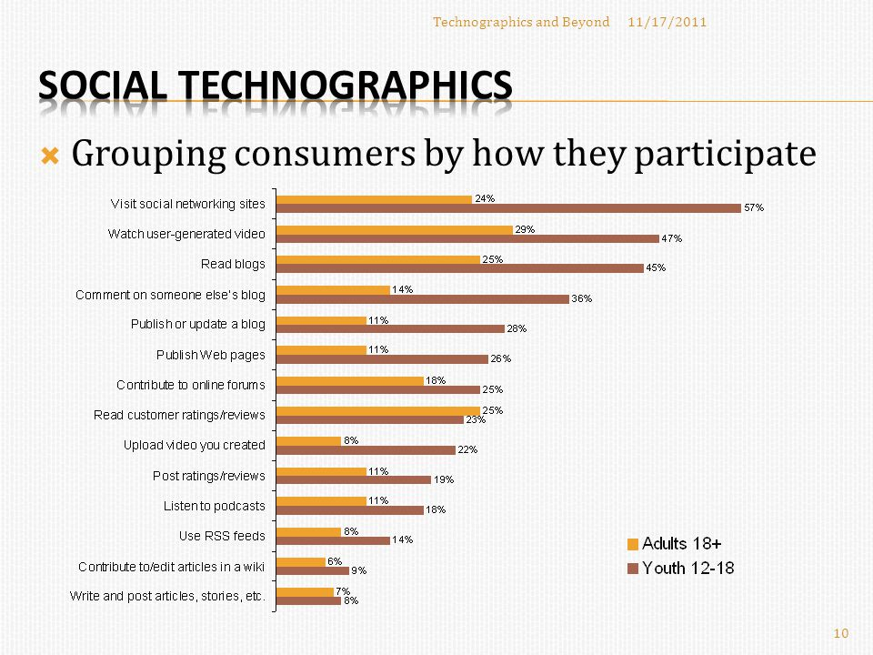 Grouping consumers by how they participate 11/17/2011Technographics and Beyond 10
