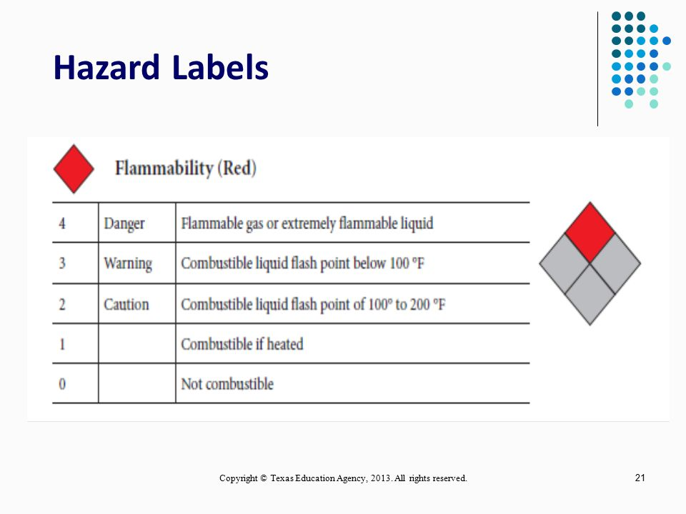 20 Hazard Labels Copyright © Texas Education Agency, 2013. All rights reserved.