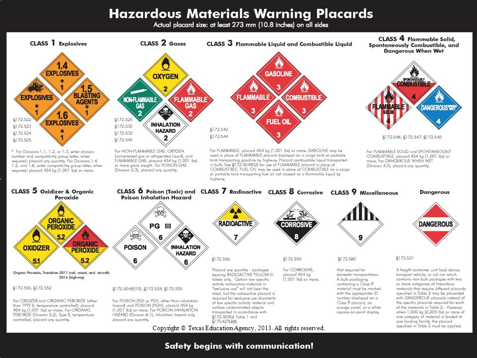 22 Hazard Labels Copyright © Texas Education Agency, 2013. All rights reserved.