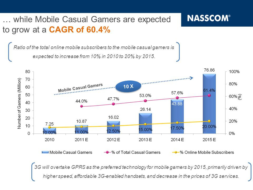 … while Mobile Casual Gamers are expected to grow at a CAGR of 60.4% 10 X Mobile Casual Gamers Ratio of the total online mobile subscribers to the mobile casual gamers is expected to increase from 10% in 2010 to 20% by 2015.