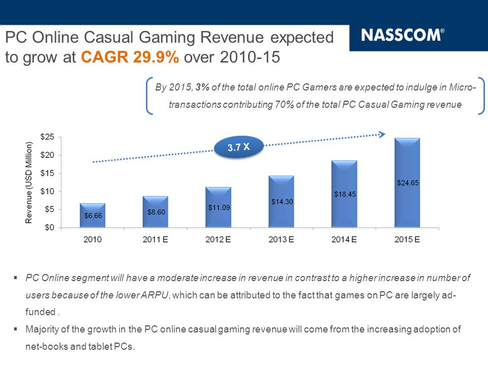 PC Online Casual Gaming Revenue expected to grow at CAGR 29.9% over 2010-15 3.7 X  PC Online segment will have a moderate increase in revenue in contrast to a higher increase in number of users because of the lower ARPU, which can be attributed to the fact that games on PC are largely ad- funded.