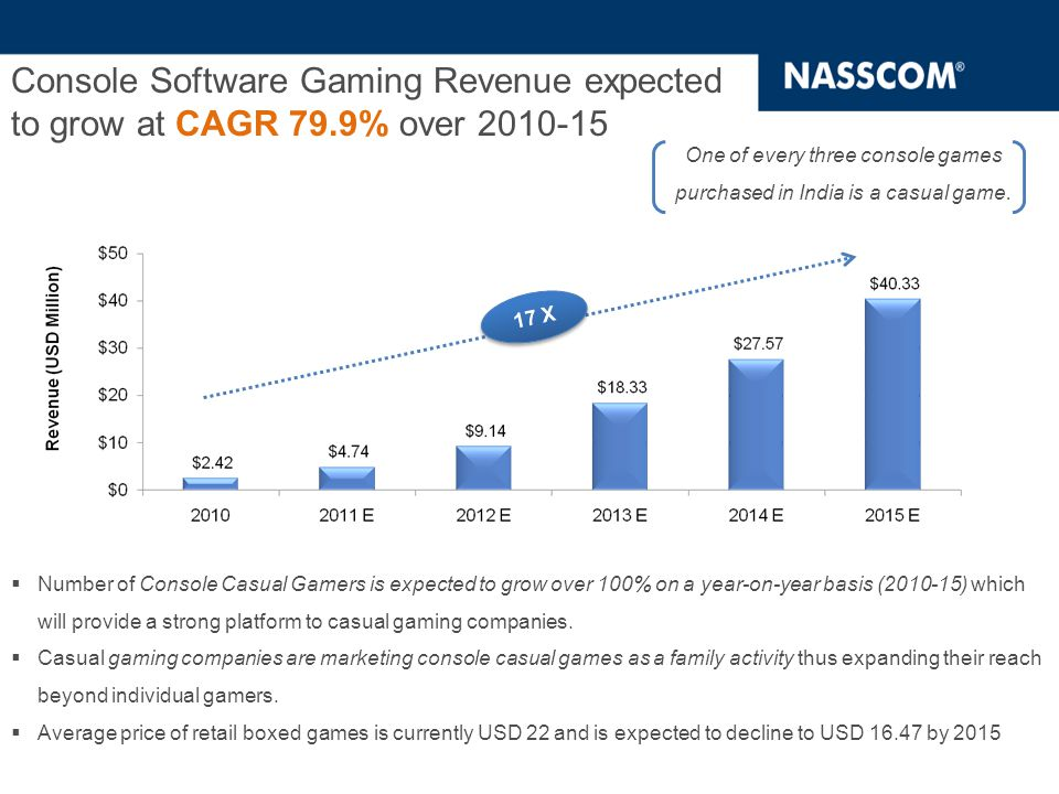  Number of Console Casual Gamers is expected to grow over 100% on a year-on-year basis (2010-15) which will provide a strong platform to casual gaming companies.