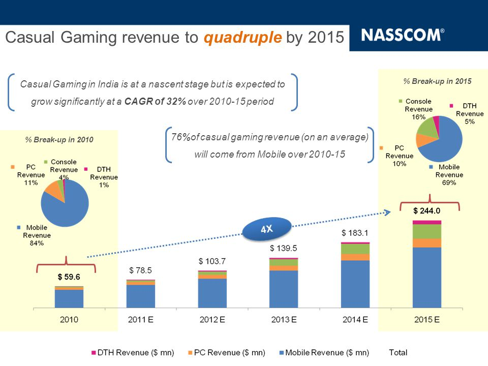 … while the number of casual gamers will increase eight times over 2010-15 period 8 X CAGR: 51.3% % Break-up in 2010 % Break-up in 2015 By 2015, 12.4% of the total online consumers will be casual gamers By 2013, Mobile Gamers (53.4%)will outnumber the PC Online Gamers (46.8%)and will form the largest segment