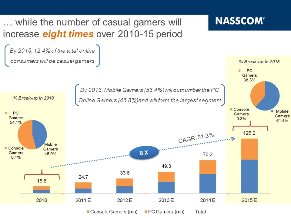PC Online Casual Gaming Revenue expected to grow at CAGR 29.9% over 2010-15 3.7 X  PC Online segment will have a moderate increase in revenue in contrast to a higher increase in number of users because of the lower ARPU, which can be attributed to the fact that games on PC are largely ad- funded.