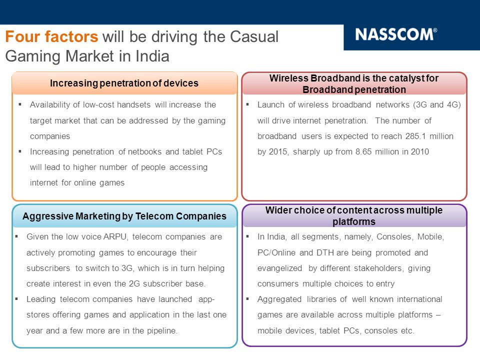 Four factors will be driving the Casual Gaming Market in India Wireless Broadband is the catalyst for Broadband penetration Wider choice of content across multiple platforms Aggressive Marketing by Telecom Companies Increasing penetration of devices  Availability of low-cost handsets will increase the target market that can be addressed by the gaming companies  Increasing penetration of netbooks and tablet PCs will lead to higher number of people accessing internet for online games  Launch of wireless broadband networks (3G and 4G) will drive internet penetration.