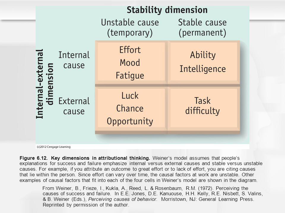 Figure 6.12. Key dimensions in attributional thinking. Weiner's model assumes that people's explanations for success and failure emphasize internal ve